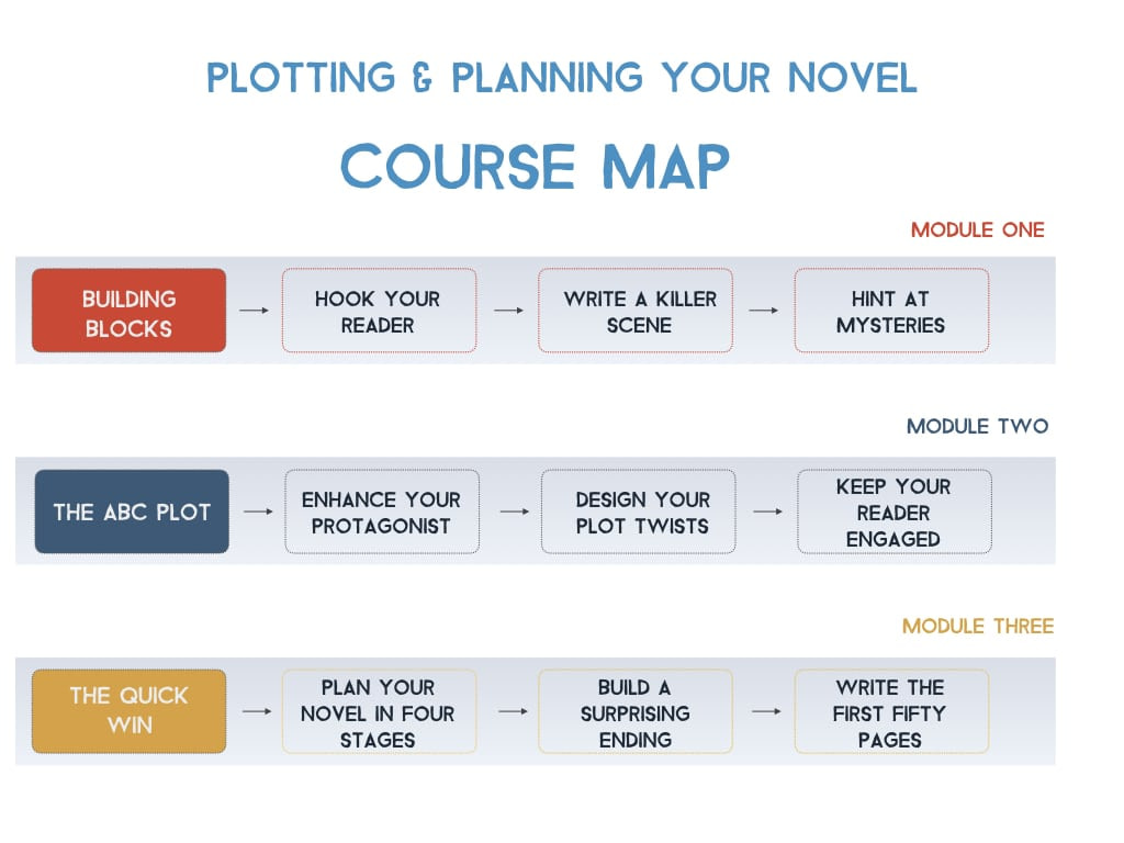 course map: building blocks, the ABC plot, and the quick win